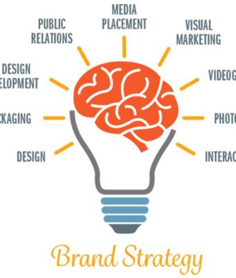 For Branding and marketing why Graphic Designing is more important for the industry